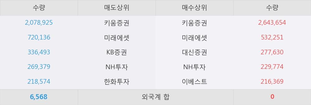 [한경로보뉴스] 'KT서브마린' 20% 이상 상승, 키움증권, 미래에셋 등 매수 창구 상위에 랭킹