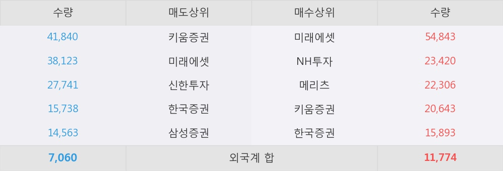 [한경로보뉴스] '제이준코스메틱' 5% 이상 상승, 이 시간 매수 창구 상위 - 메리츠, 미래에셋 등