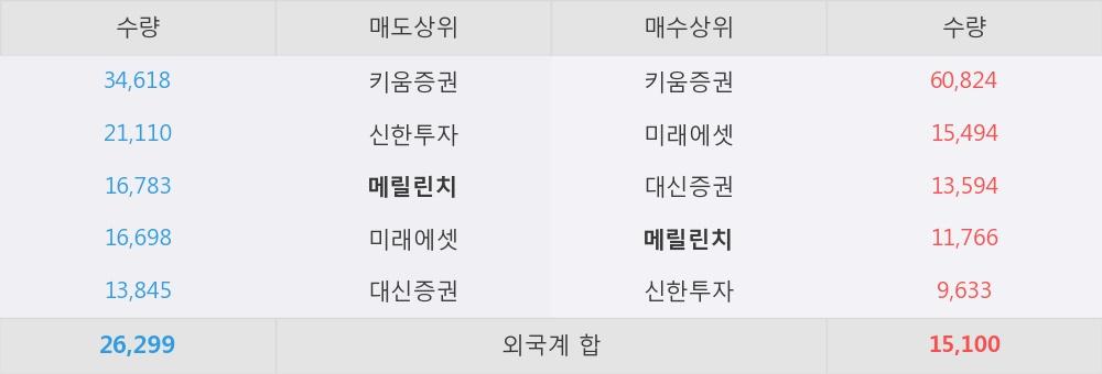 [한경로보뉴스] '라이브플렉스' 5% 이상 상승, 이 시간 매수 창구 상위 - 메릴린치, 키움증권 등