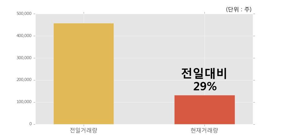 [한경로보뉴스] '현대코퍼레이션홀딩스' 5% 이상 상승, 거래량 큰 변동 없음. 13.2만주 거래중