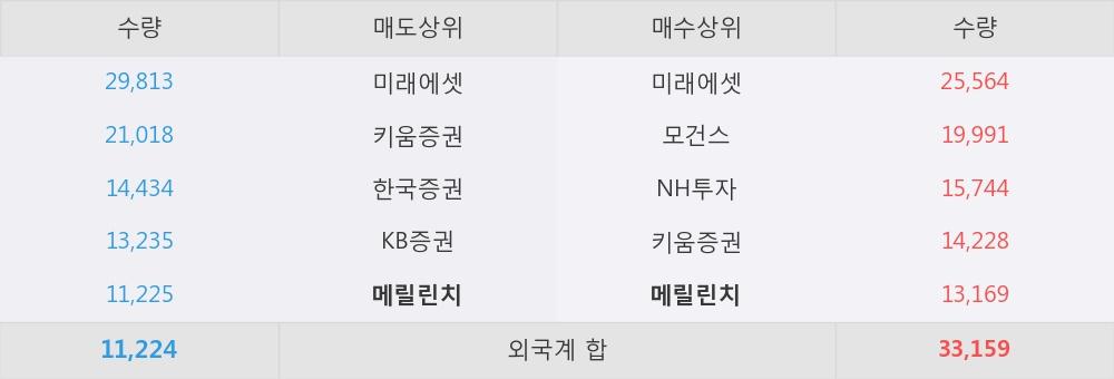 [한경로보뉴스] '로보스타' 5% 이상 상승, 외국계 증권사 창구의 거래비중 17% 수준