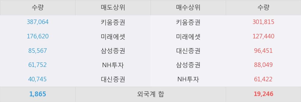 [한경로보뉴스] '우정바이오' 5% 이상 상승, 이 시간 매수 창구 상위 - 삼성증권, 키움증권 등