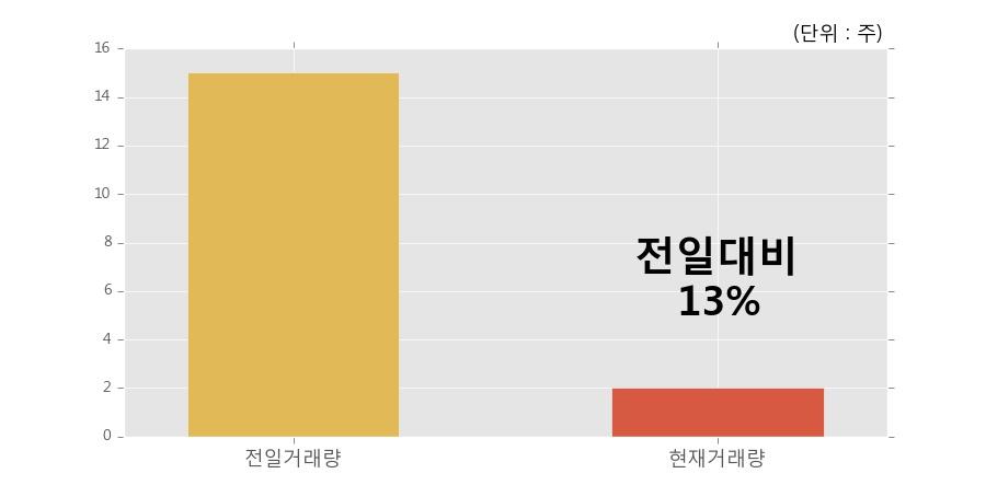 [한경로보뉴스] 'KBSTAR 중장기국공채액티브' 52주 신고가 경신, 거래량 큰 변동 없음. 전일 13% 수준
