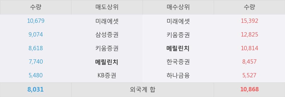 [한경로보뉴스] '아이진' 5% 이상 상승, 외국계 증권사 창구의 거래비중 12% 수준