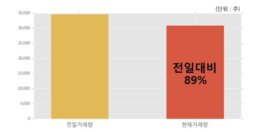 [한경로보뉴스] '한미약품' 5% 이상 상승, 전일과 비슷한 수준에 근접. 30,956주 거래중