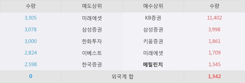 [한경로보뉴스] '알에프세미' 5% 이상 상승, 지금 매수 창구 상위 - 메릴린치, 삼성증권