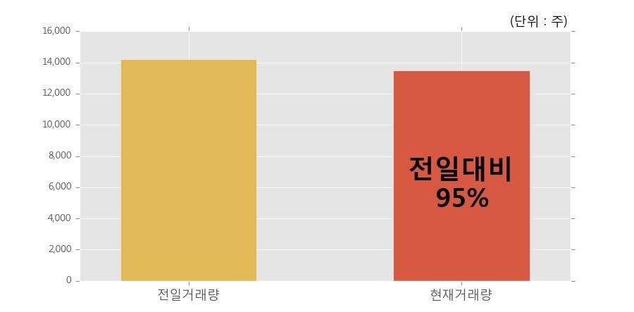 [한경로보뉴스] 'KINDEX 인버스' 52주 신고가 경신, 거래량 전일과 비슷한 수준으로 장마감. 전일 95%수준