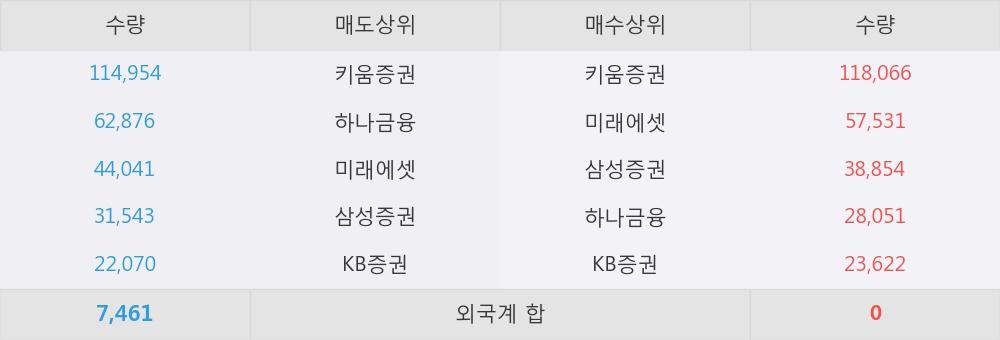 [한경로보뉴스] '에스앤더블류' 52주 신고가 경신, 이 시간 매수 창구 상위 - 삼성증권, 키움증권 등