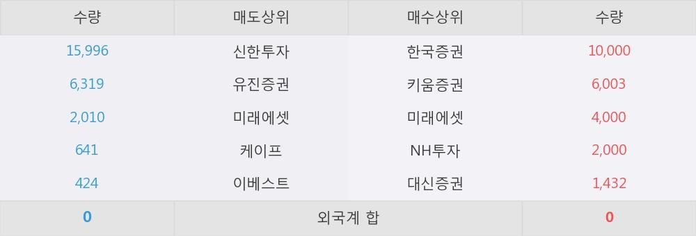 [한경로보뉴스] '하이에이아이1호스팩' 52주 신고가 경신, 전일보다 거래량 급증. 전일 거래량의 500% 를 초과한 수준