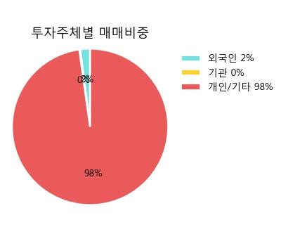 [한경로보뉴스] '이씨에스' 5% 이상 상승, 전일 보다 거래량 급증, 거래 폭발. 75,132주 거래중