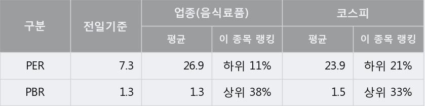 [한경로보뉴스] '사조동아원' 5% 이상 상승, 전일 종가 기준 PER 7.3배, PBR 1.3배, 업종대비 저PER