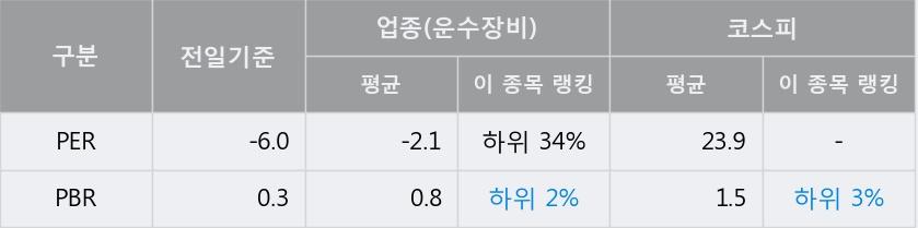 [한경로보뉴스] 'S&T중공업' 5% 이상 상승, 주가 5일 이평선 상회, 단기·중기 이평선 역배열