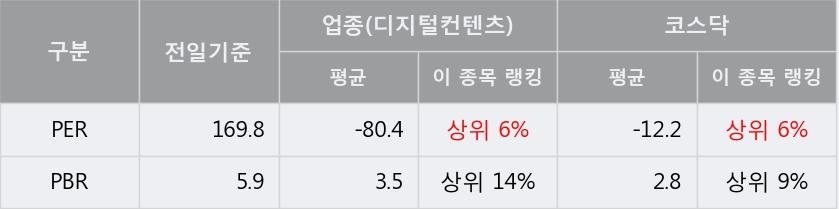 [한경로보뉴스] '투윈글로벌' 5% 이상 상승, 전형적인 상승세, 단기·중기 이평선 정배열
