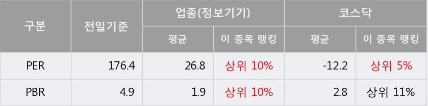 [한경로보뉴스] '푸른기술' 5% 이상 상승, 이 시간 매수 창구 상위 - 삼성증권, 키움증권 등