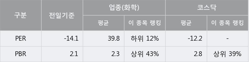 [한경로보뉴스] '제닉' 5% 이상 상승, 개장 직후 전일 거래량 돌파. 전일 106% 수준
