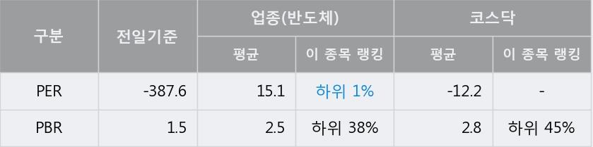 [한경로보뉴스] '씨티젠' 5% 이상 상승, 이 시간 매수 창구 상위 - 삼성증권, 키움증권 등