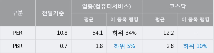 [한경로보뉴스] '아이티센' 5% 이상 상승, 전일보다 거래량 증가. 56,227주 거래중