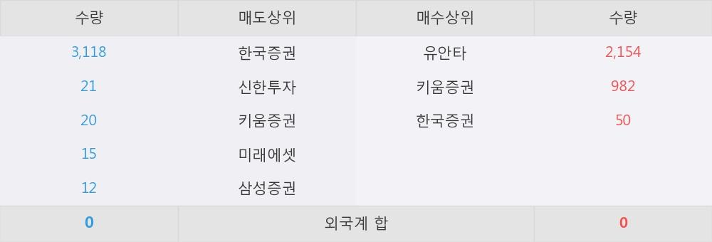[한경로보뉴스] 'TIGER 일본엔선물레버리지' 52주 신고가 경신, 유안타, 키움증권 등 매수 창구 상위에 랭킹