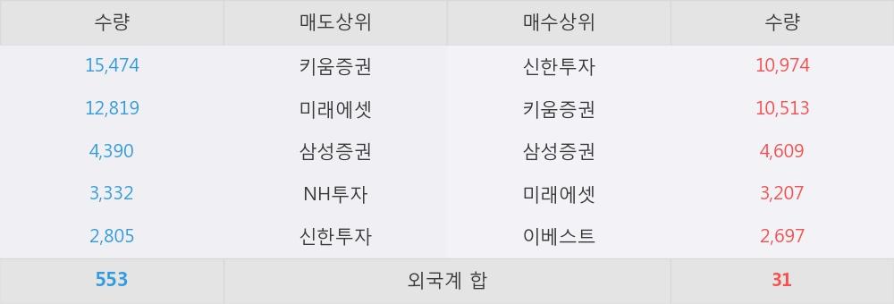 [한경로보뉴스] 'PN풍년' 5% 이상 상승, 이 시간 매수 창구 상위 - 삼성증권, 신한투자 등