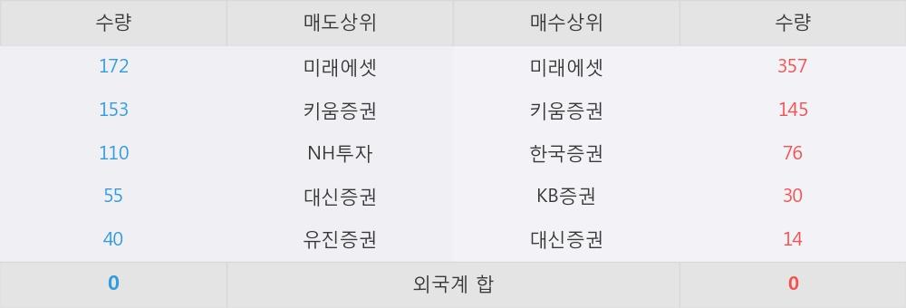 [한경로보뉴스] '쌍용양회우' 5% 이상 상승, 미래에셋, 키움증권 등 매수 창구 상위에 랭킹