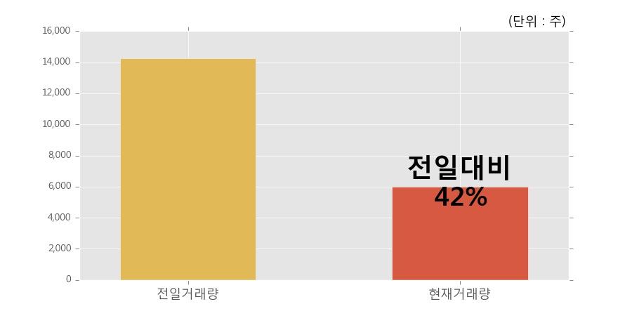 [한경로보뉴스] '세진티에스' 5% 이상 상승, 거래량 큰 변동 없음. 6,010주 거래중