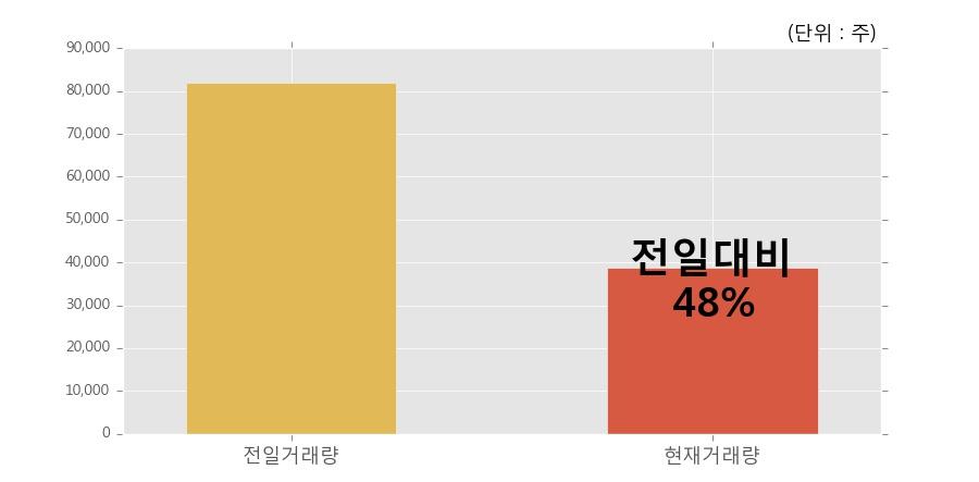 [한경로보뉴스] '신풍제약우' 5% 이상 상승, 거래량 큰 변동 없음. 전일 48% 수준
