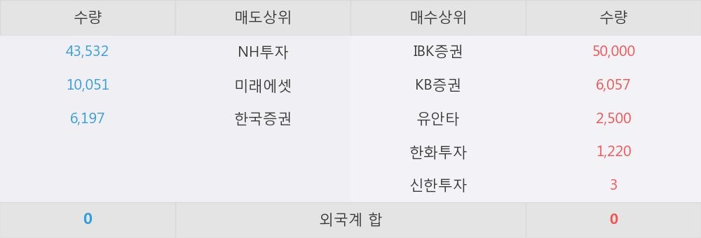 [한경로보뉴스] '하나금융11호스팩' 52주 신고가 경신, 오전에 전일의 2배 이상, 거래 폭발. 전일 244% 수준