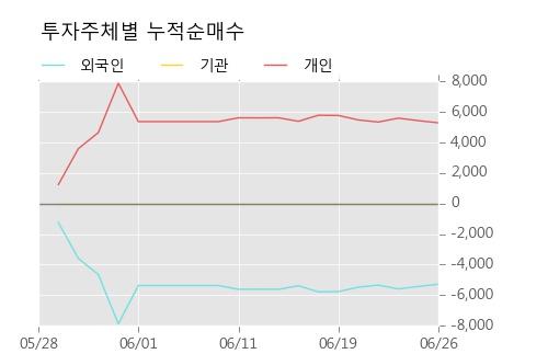 [한경로보뉴스] '진흥기업우B' 5% 이상 상승, 주가 반등 시도, 단기 이평선 역배열 구간