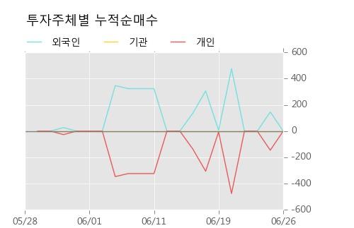 [한경로보뉴스] '현대비앤지스틸우' 5% 이상 상승, 주가 반등으로 5일 이평선 넘어섬, 단기 이평선 역배열 구간