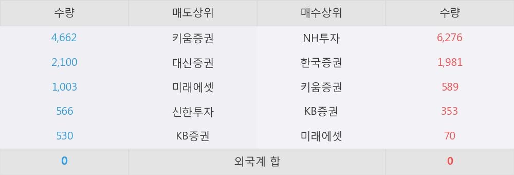 [한경로보뉴스] '세동' 5% 이상 상승, NH투자, 한국증권 등 매수 창구 상위에 랭킹