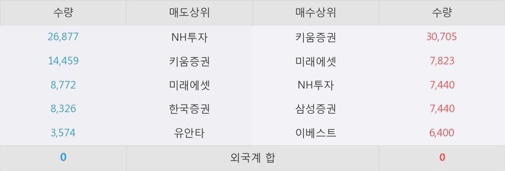 [한경로보뉴스] '동양고속' 20% 이상 상승, 이 시간 매수 창구 상위 - 삼성증권, 키움증권 등