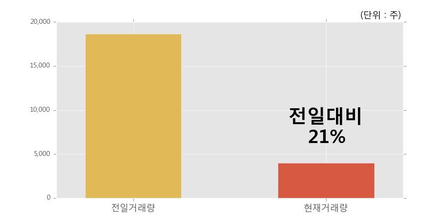 [한경로보뉴스] '남선알미우' 5% 이상 상승, 거래량 큰 변동 없음. 4,012주 거래중