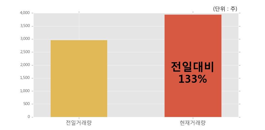 [한경로보뉴스] '노루페인트우' 5% 이상 상승, 전일보다 거래량 증가. 전일 133% 수준