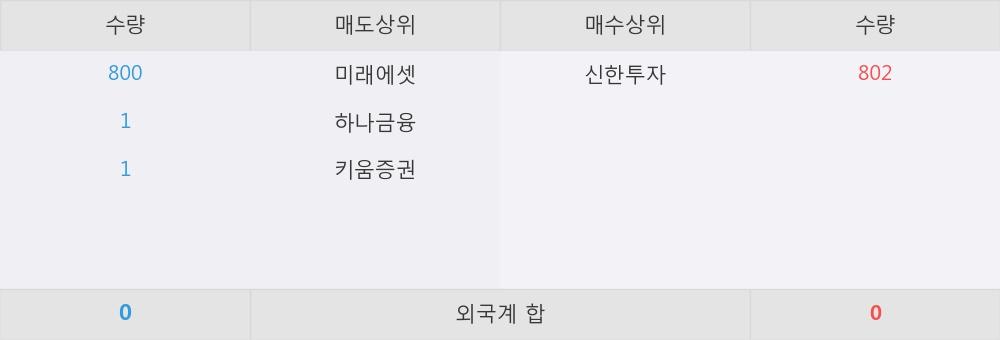 [한경로보뉴스] '하나금융11호스팩' 52주 신고가 경신, 미래에셋, 하나금융 등 매도 창구 상위에 랭킹