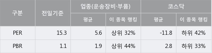 [한경로보뉴스] '동방선기' 상한가↑ 도달, 오전에 전일의 2배 이상, 거래 폭발. 전일 242% 수준