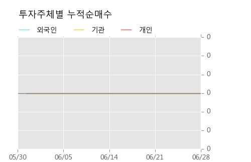 [한경로보뉴스] '동양우' 5% 이상 상승, 주가 반등 시도, 단기 이평선 역배열 구간