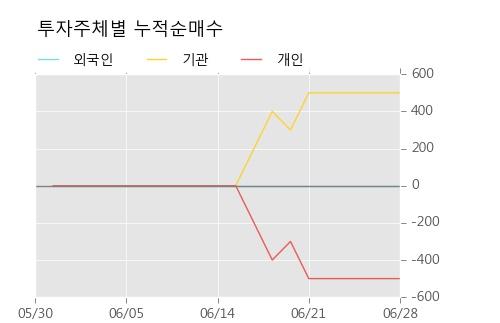 [한경로보뉴스] '대한제당3우B' 5% 이상 상승, 오전에 전일의 2배 이상, 거래 폭발. 15,108주 거래중
