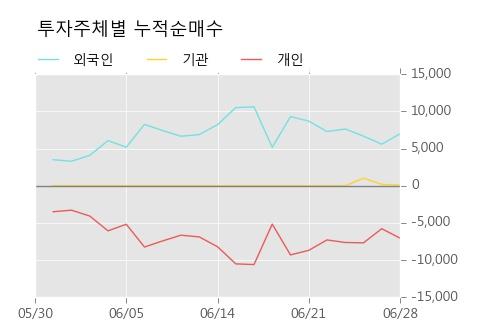 [한경로보뉴스] '쌍용양회우' 5% 이상 상승, 상승 추세 후 큰 조정, 단기·중기 이평선 정배열