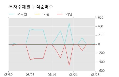 [한경로보뉴스] '현대비앤지스틸우' 5% 이상 상승, 주가 반등 시도, 단기 이평선 역배열 구간