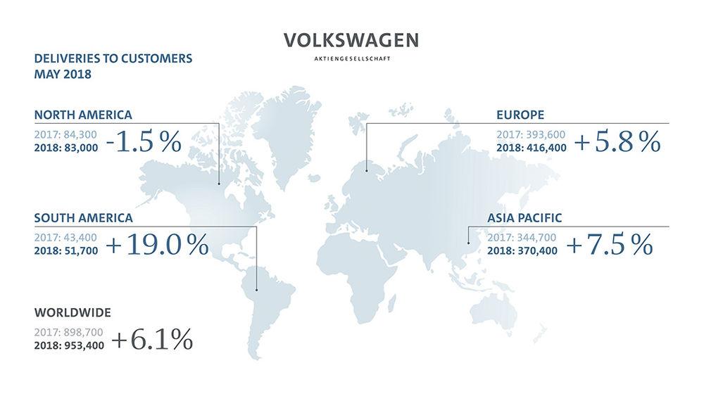 폭스바겐그룹, 5월 글로벌 판매 6.1%↑