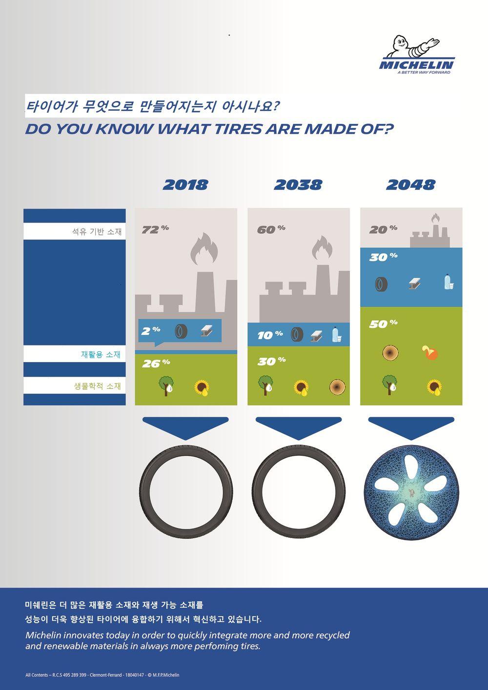 """미쉐린, """"2048년 타이어 원료 80% 친환경 소재로"""""""