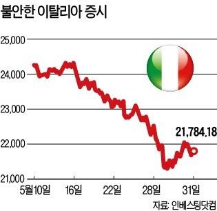 무정부 겨우 끝낸 이탈리아… '反EU·포퓰리즘' 폭주 시동