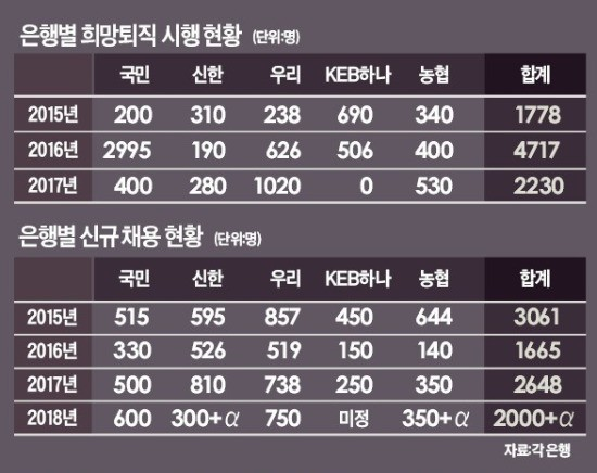 """""""4050 중·장년 은행원 내보내고 2030 청년 더 뽑아라"""""""
