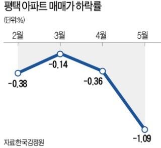 -4000만원… 입주 앞둔 '평택의 눈물'