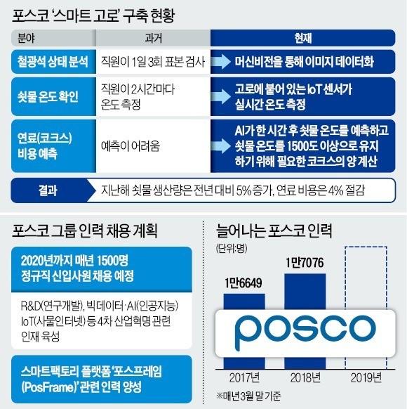 '쇳물 공장'서 스마트 팩토리로 변신… 포스코, 일자리는 되레 늘어