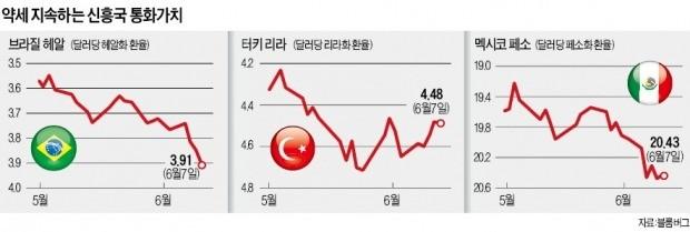 브라질 헤알화 급락… 터키 또 금리인상… 신흥국 금융시장 '휘청'