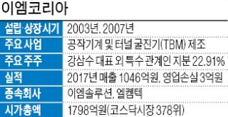 '터널 굴진기' 국산화한 이엠코리아… 北 인프라 사업 수주 기대로 '껑충'