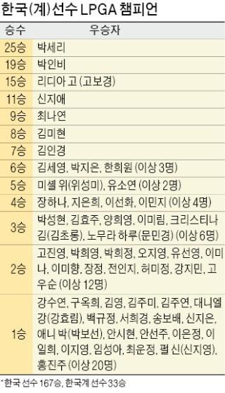 구옥희부터 애니 박까지… K골프, 30년 만에 LPGA 200승 '터치'