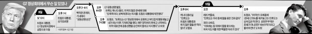 """백악관 'G7 뒤끝' 작렬… """"트뤼도가 배신… 지옥에 자리 있다"""""""