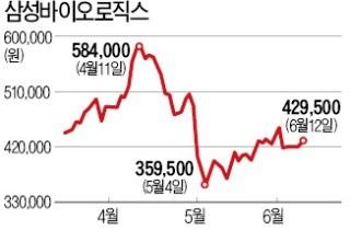 금감원의 삼바 조치안 원점서 재검토